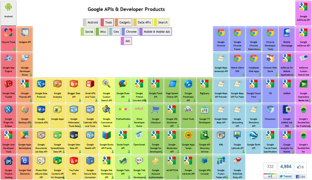 The periodic table of google apis and products phillihps tech periodic table urtaz Choice Image