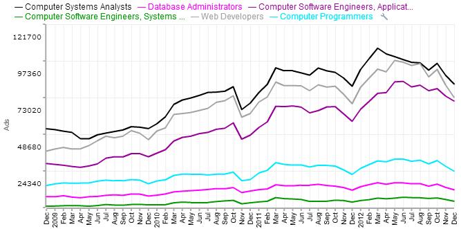 1.29.13-Hiring-Demand-Chart-for-the-Top-Technology-Jobs3