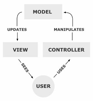 MVC-Process