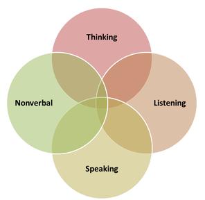 4-communication-skills