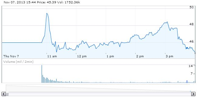 twitter-ipo-day2